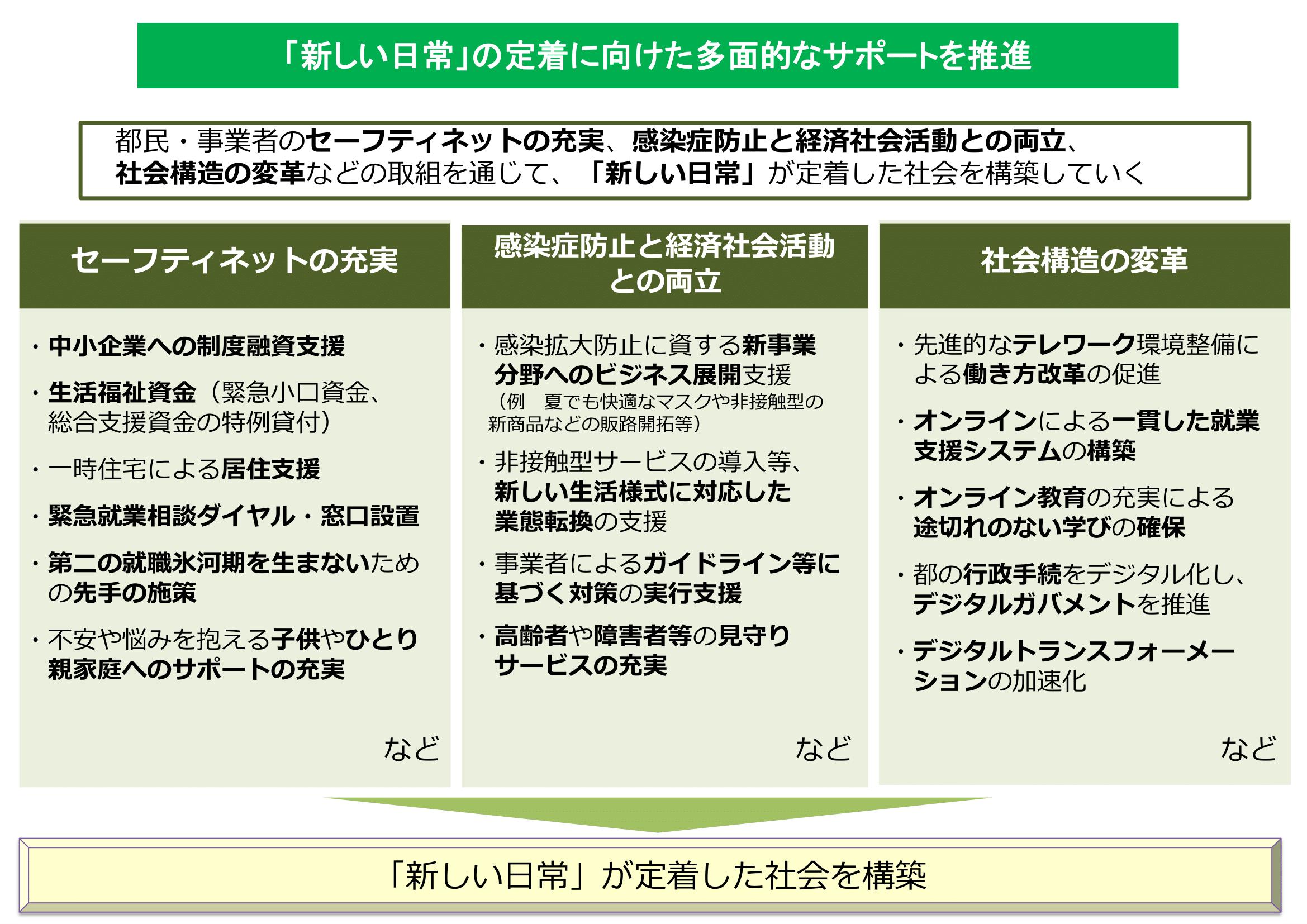 ロード マップ 東京 都